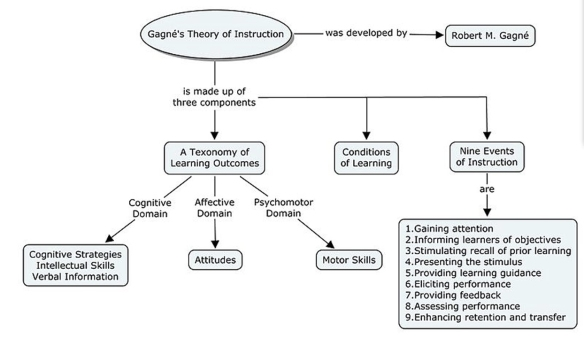 Gagne S Theory Of Instruction A Learning Theory Tausend Talks Edtech