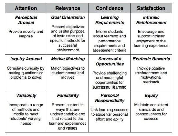 ARCS_Model_Components_Table